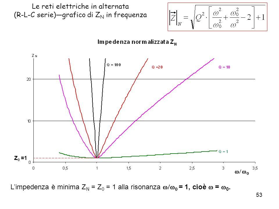 L'impedenza è minima ZN = Z0 = 1 alla risonanza w/w0 = 1, cioè w = w0.
