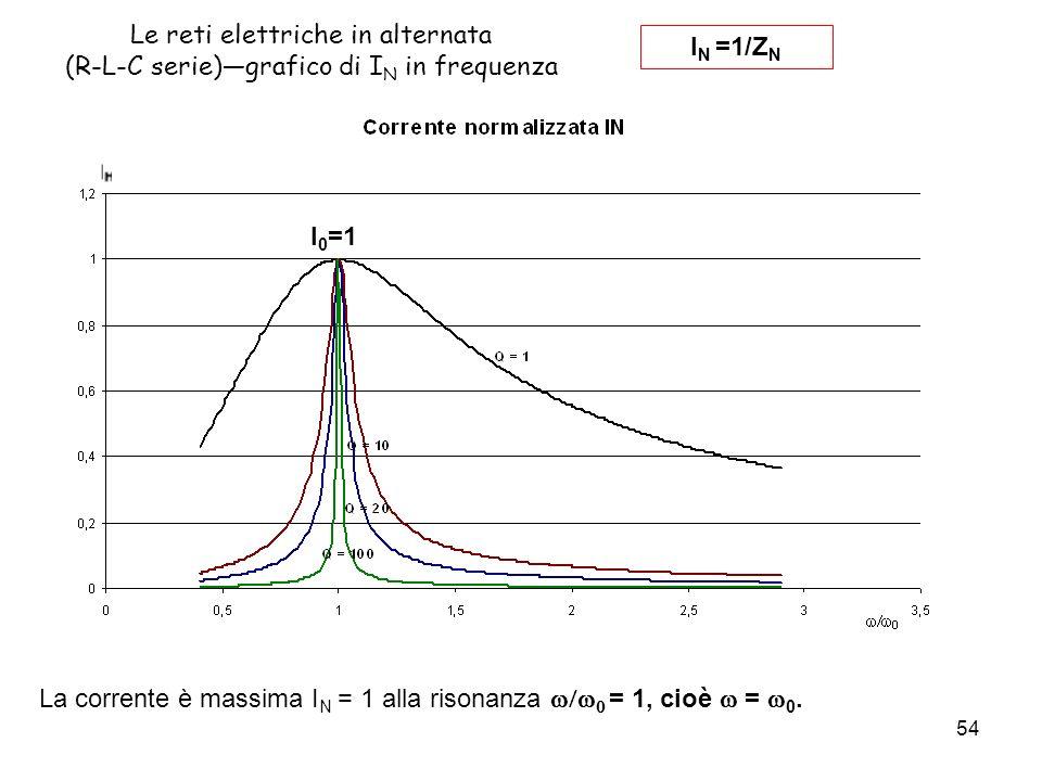 Le reti elettriche in alternata (R-L-C serie)—grafico di IN in frequenza