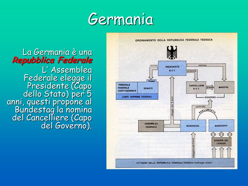 Germania La Germania è una Repubblica Federale
