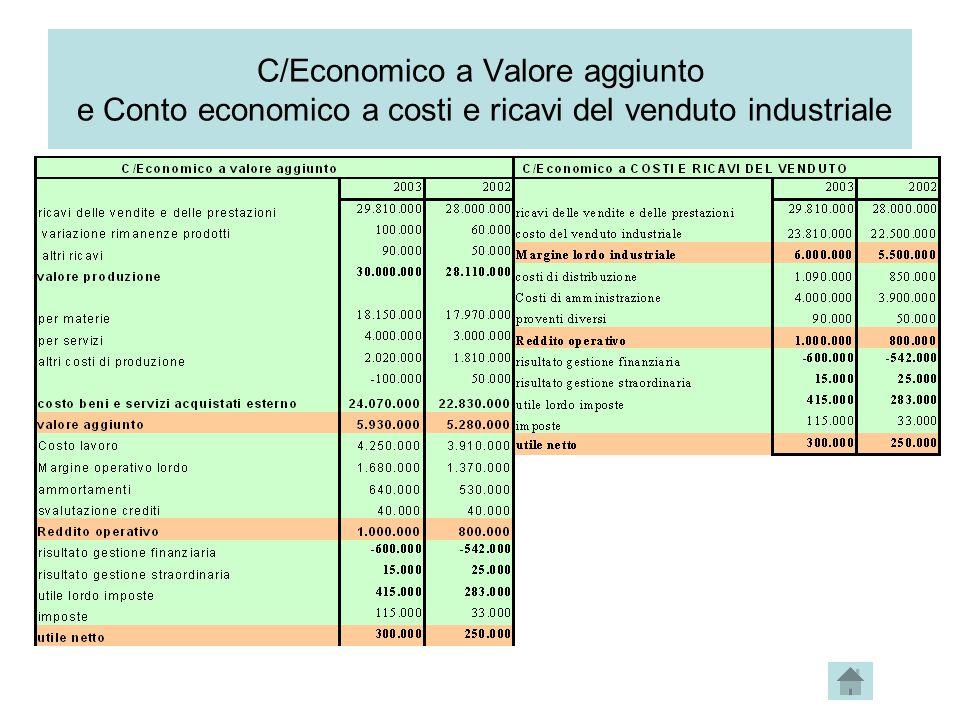 C/Economico a Valore aggiunto e Conto economico a costi e ricavi del venduto industriale