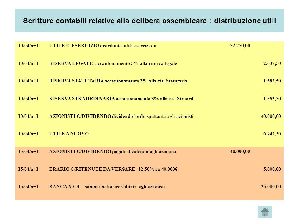 Scritture contabili relative alla delibera assembleare : distribuzione utili