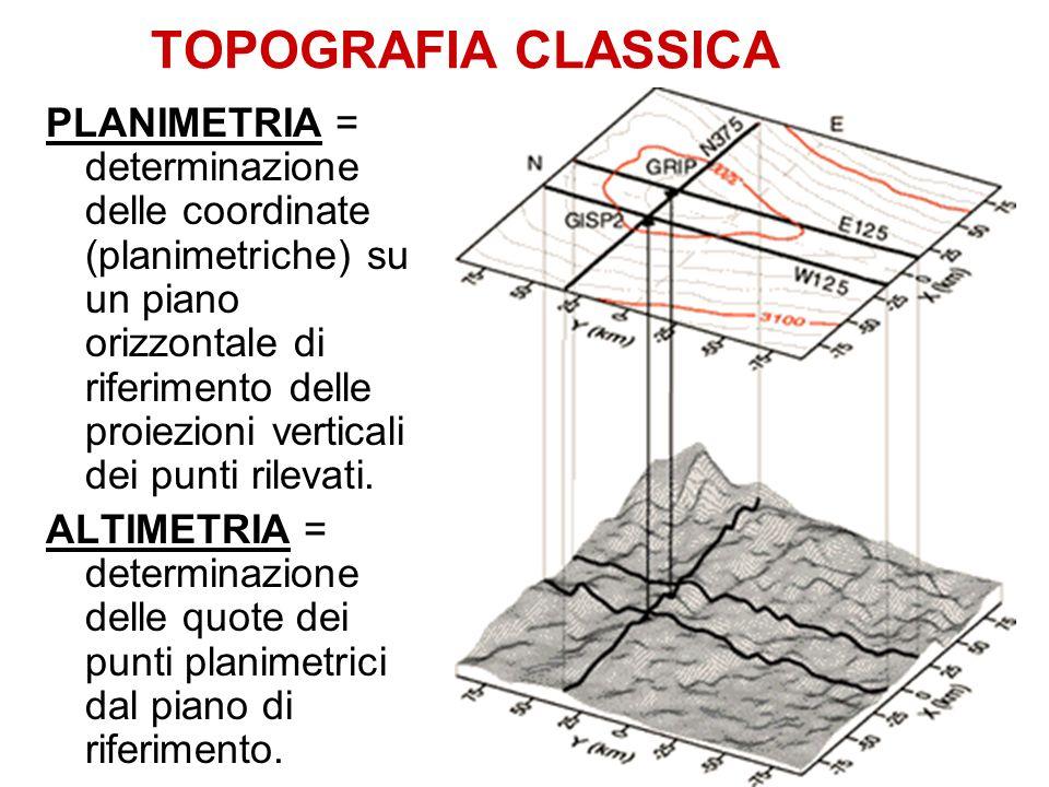 TOPOGRAFIA CLASSICA