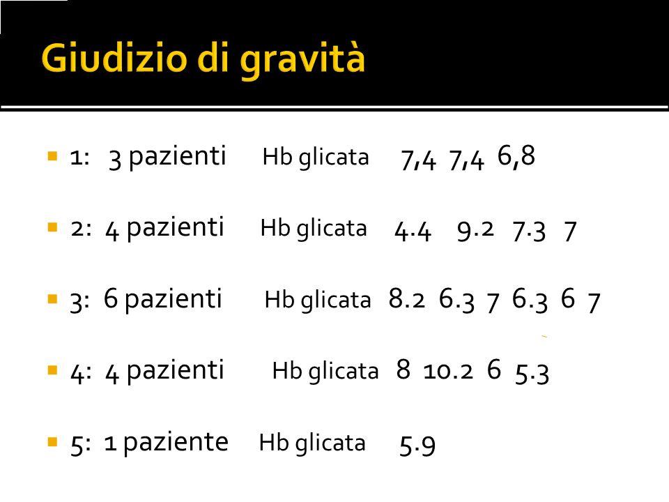 Giudizio di gravità 1: 3 pazienti Hb glicata 7,4 7,4 6,8