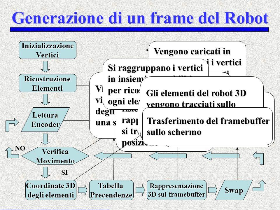 Generazione di un frame del Robot