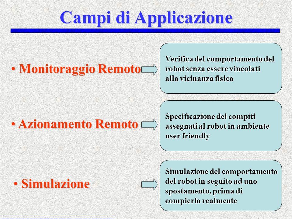 Campi di Applicazione Monitoraggio Remoto Azionamento Remoto
