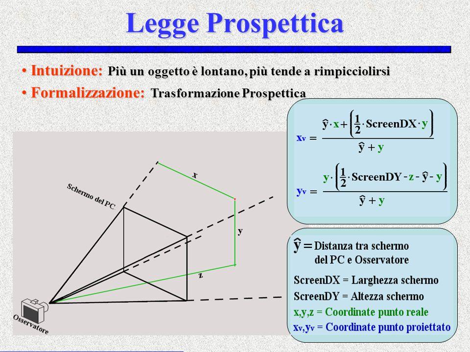 Legge Prospettica Intuizione: Più un oggetto è lontano, più tende a rimpicciolirsi.