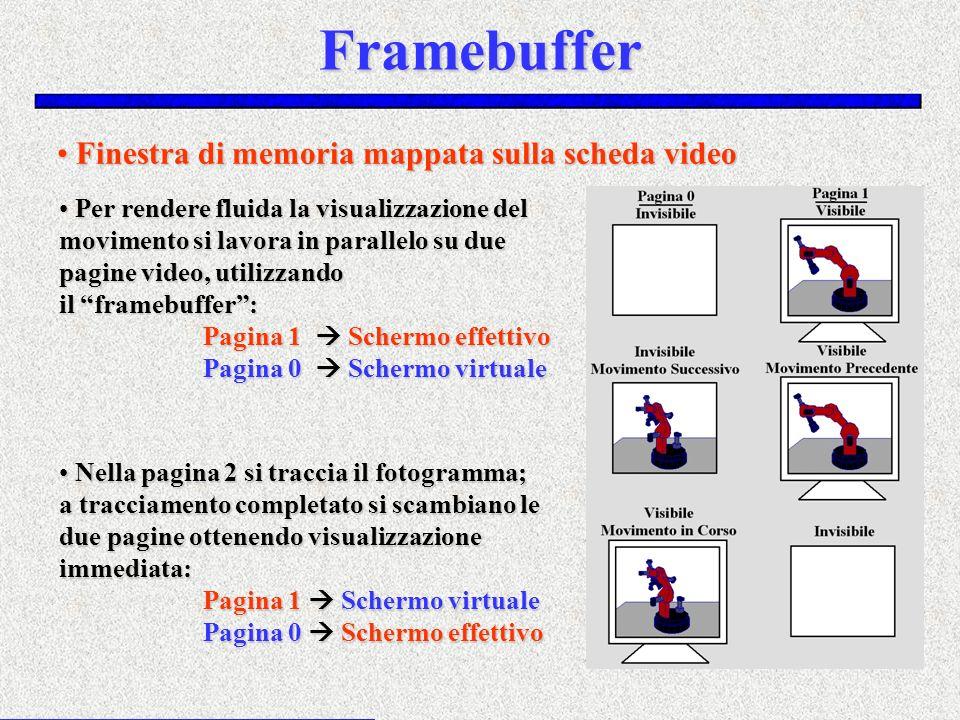 Framebuffer Finestra di memoria mappata sulla scheda video