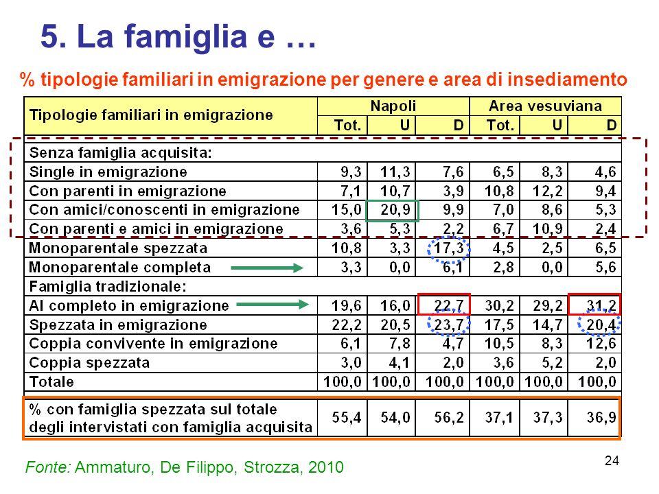 5. La famiglia e … % tipologie familiari in emigrazione per genere e area di insediamento.