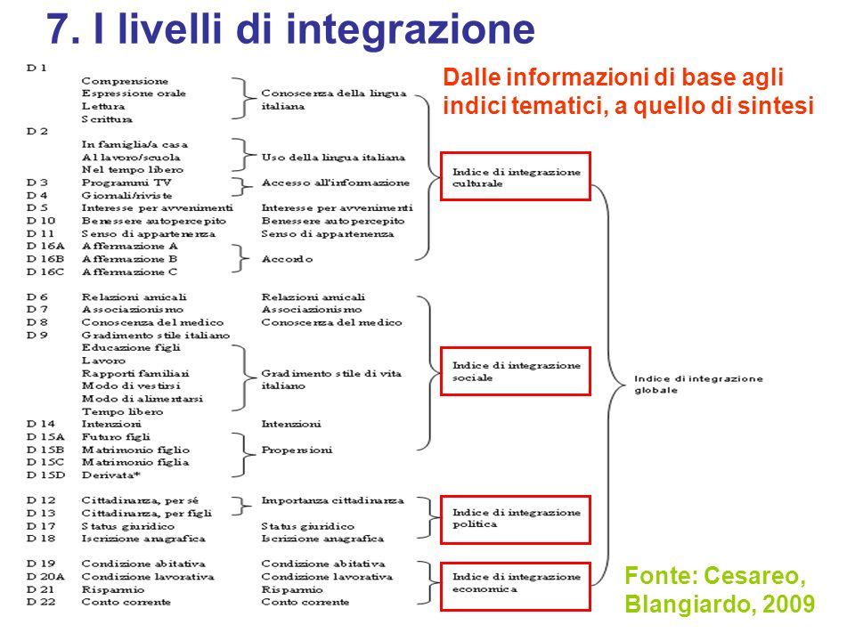 7. I livelli di integrazione