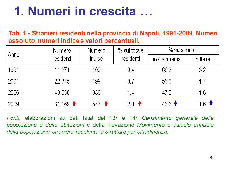 1. Numeri in crescita … Tab. 1 - Stranieri residenti nella provincia di Napoli, 1991-2009. Numeri assoluto, numeri indice e valori percentuali.
