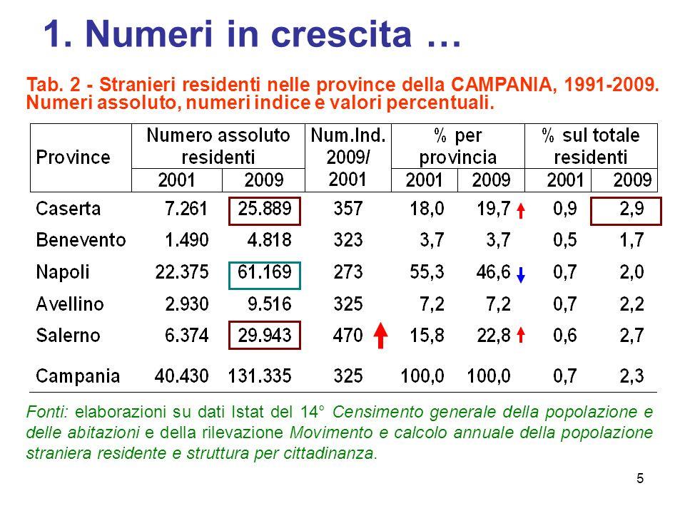 1. Numeri in crescita … Tab. 2 - Stranieri residenti nelle province della CAMPANIA, 1991-2009. Numeri assoluto, numeri indice e valori percentuali.