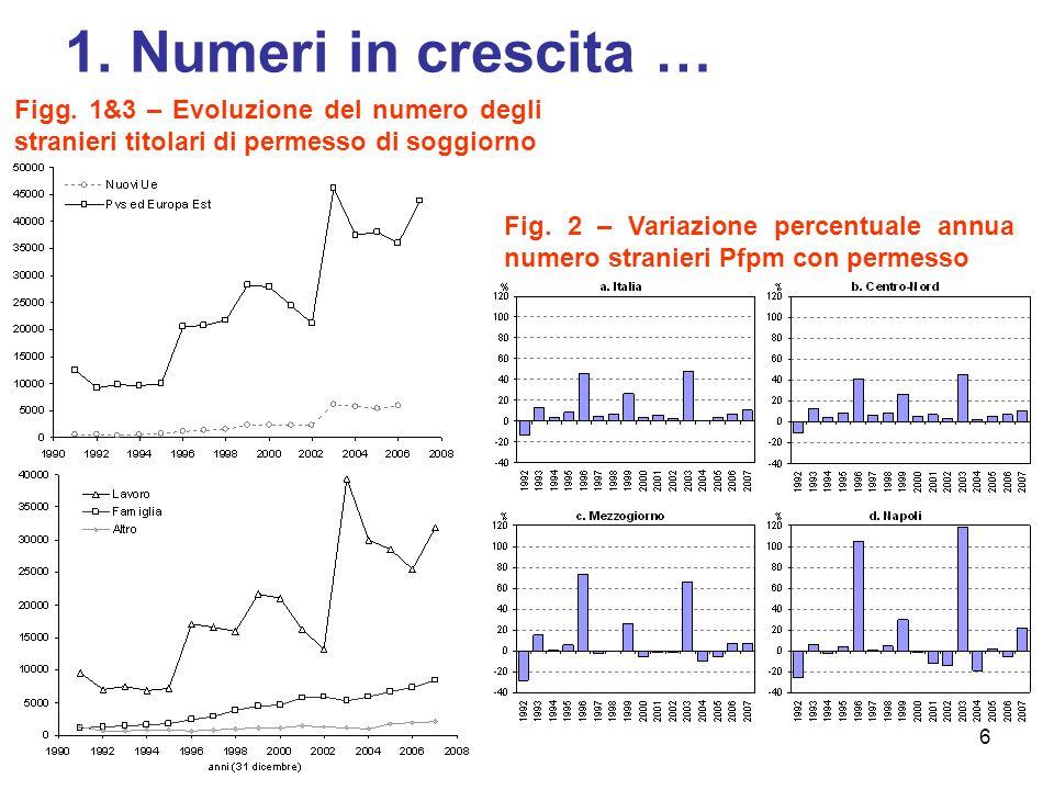 1. Numeri in crescita … Figg. 1&3 – Evoluzione del numero degli stranieri titolari di permesso di soggiorno.