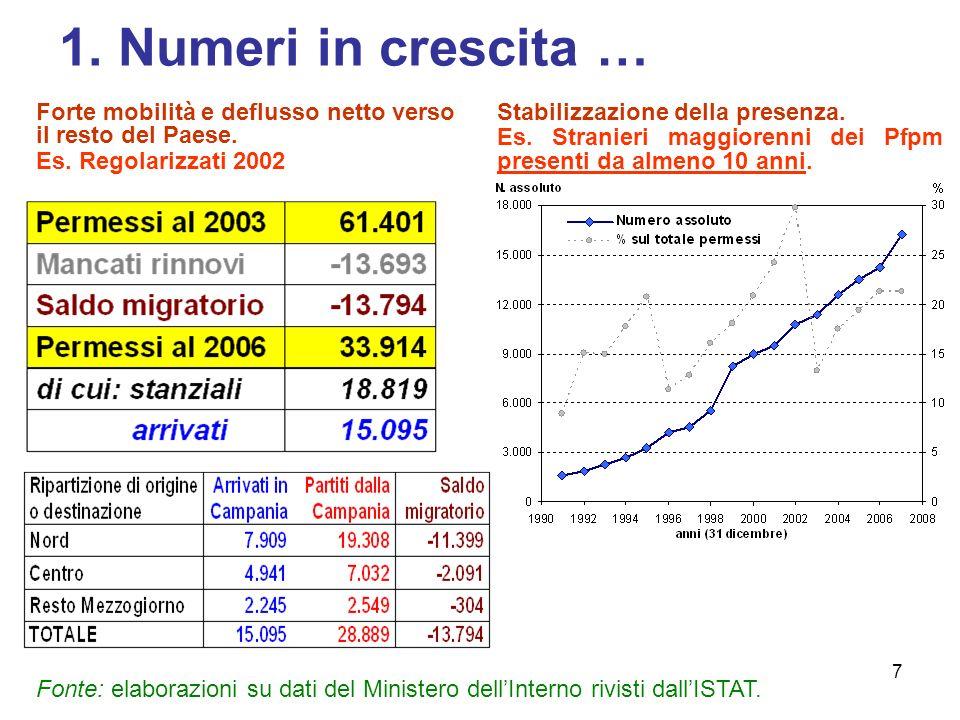 1. Numeri in crescita … Forte mobilità e deflusso netto verso il resto del Paese. Es. Regolarizzati 2002.