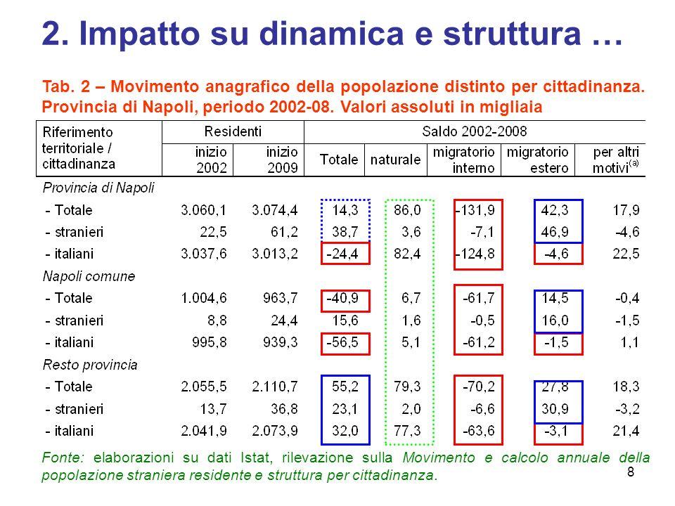 2. Impatto su dinamica e struttura …