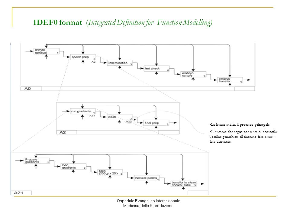 IDEF0 format (Integrated Definition for Function Modelling)