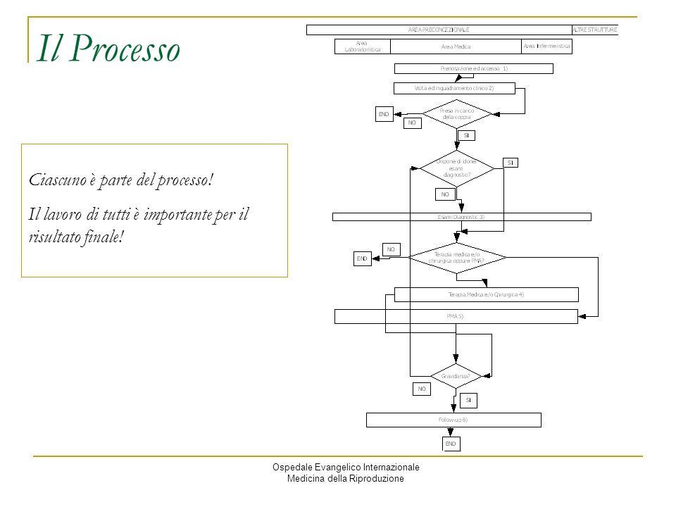 Il Processo Ciascuno è parte del processo!