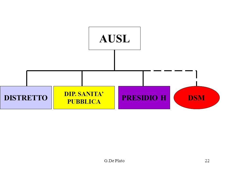 AUSL DISTRETTO DIP. SANITA' PUBBLICA PRESIDIO H DSM G.De Plato