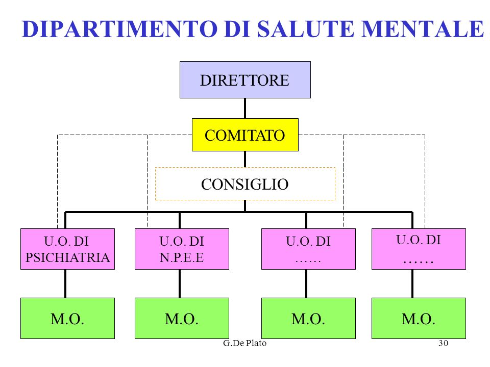 DIPARTIMENTO DI SALUTE MENTALE