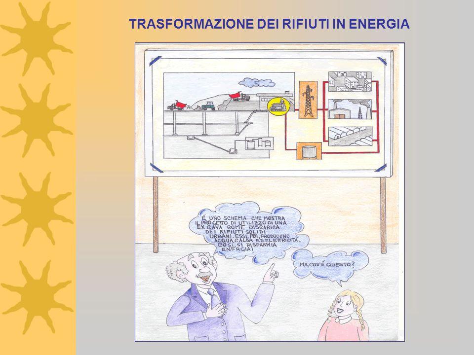 TRASFORMAZIONE DEI RIFIUTI IN ENERGIA