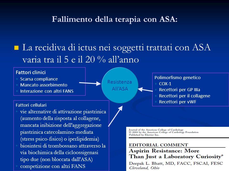 Fallimento della terapia con ASA: