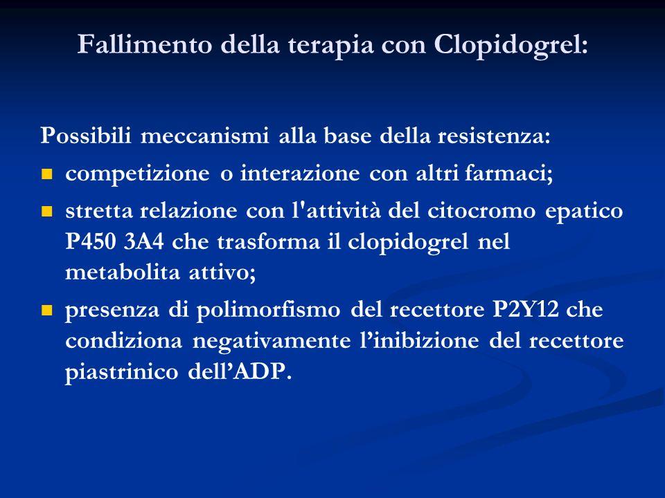 Fallimento della terapia con Clopidogrel: