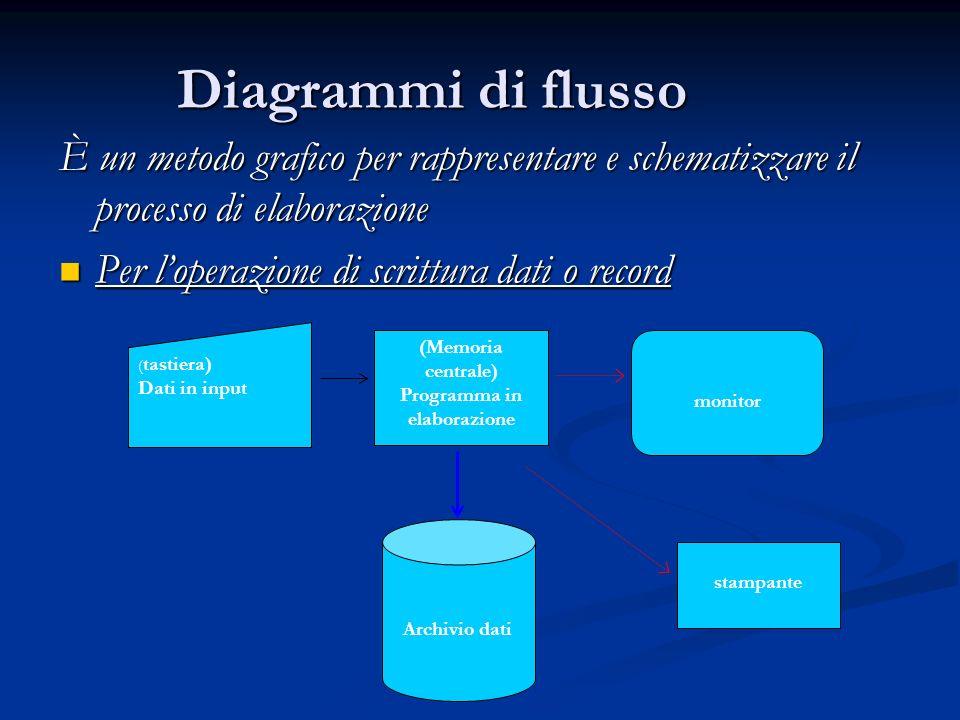 Programma in elaborazione