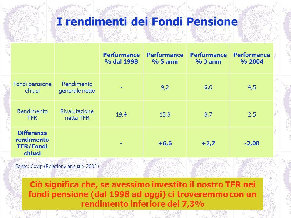 Differenza rendimento TFR/Fondi chiusi