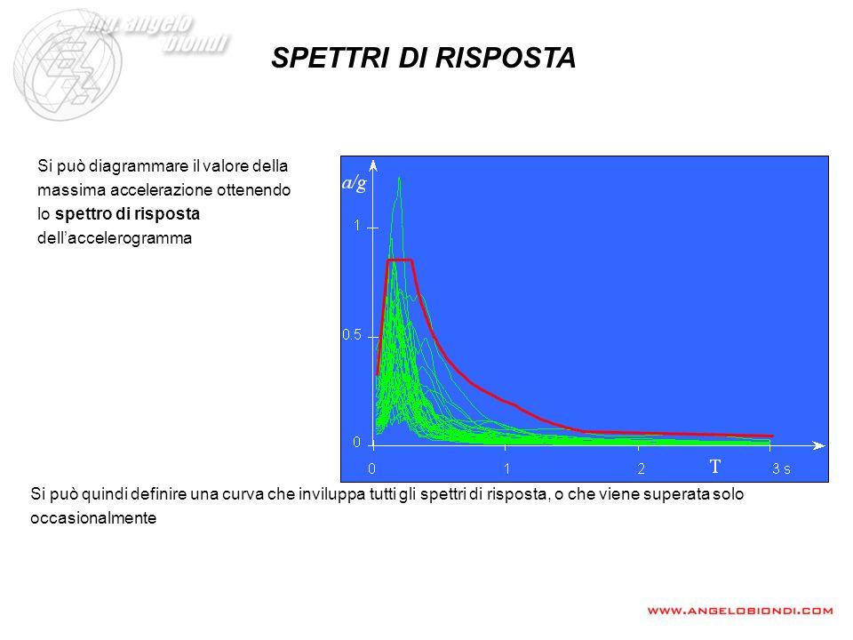 SPETTRI DI RISPOSTA Si può diagrammare il valore della massima accelerazione ottenendo lo spettro di risposta dell'accelerogramma.