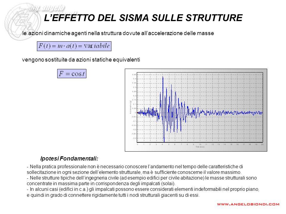 L'EFFETTO DEL SISMA SULLE STRUTTURE Ipotesi Fondamentali: