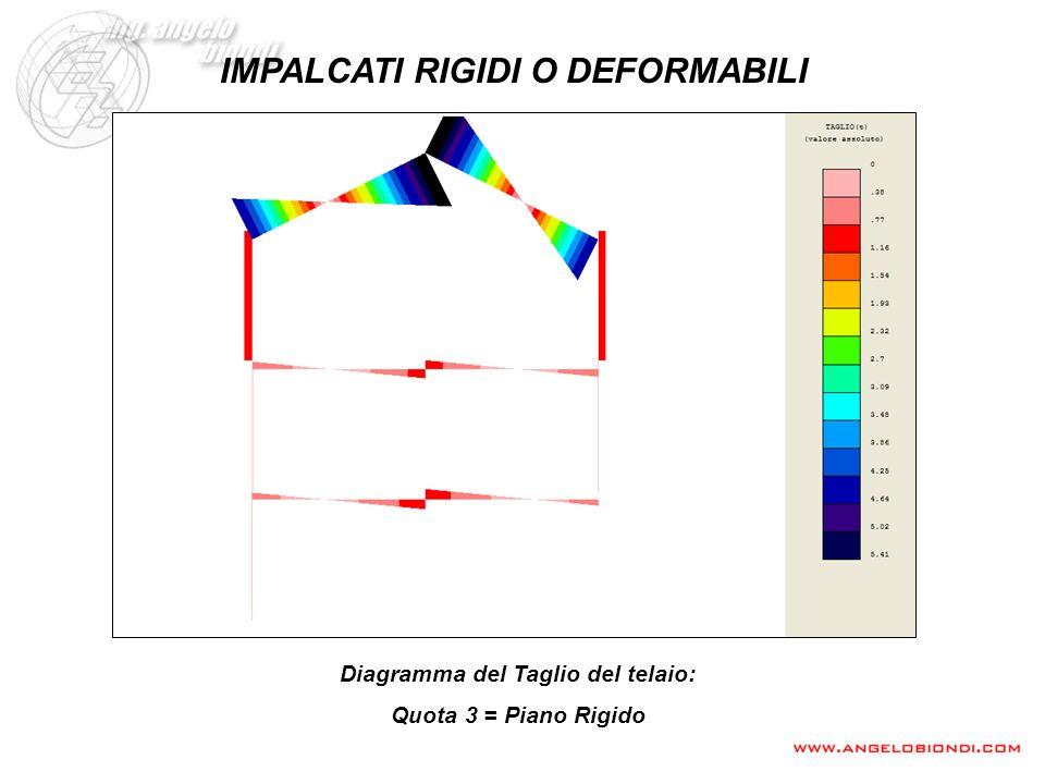IMPALCATI RIGIDI O DEFORMABILI Diagramma del Taglio del telaio: