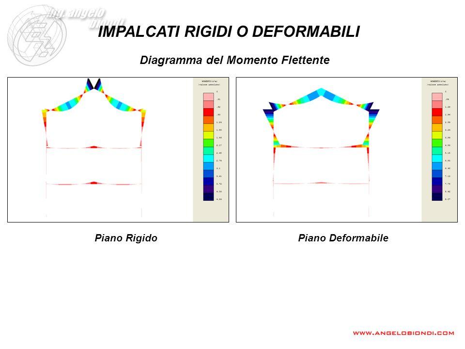 IMPALCATI RIGIDI O DEFORMABILI Diagramma del Momento Flettente