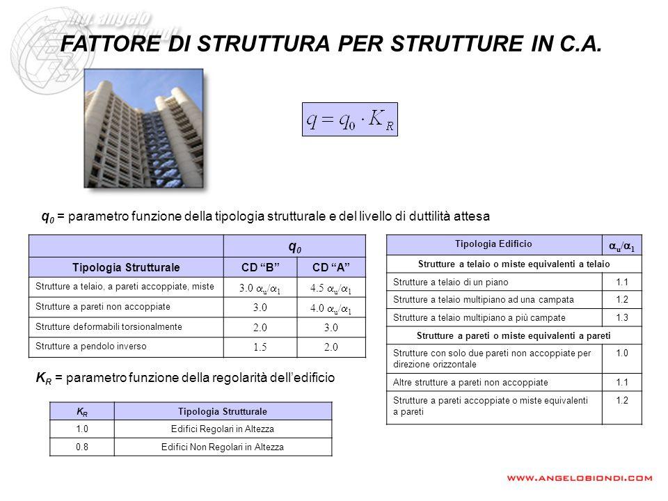 FATTORE DI STRUTTURA PER STRUTTURE IN C.A.