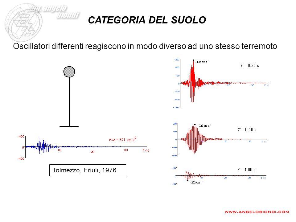 CATEGORIA DEL SUOLO Oscillatori differenti reagiscono in modo diverso ad uno stesso terremoto.