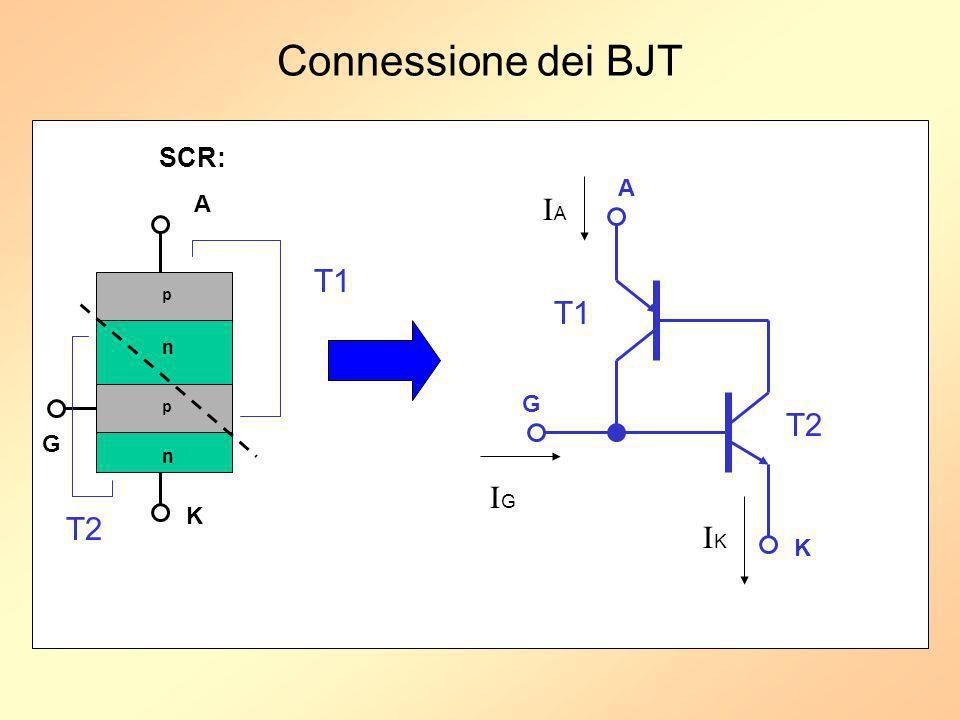 Connessione dei BJT SCR: A A IA T1 p T1 n G p T2 G n IG K T2 IK K