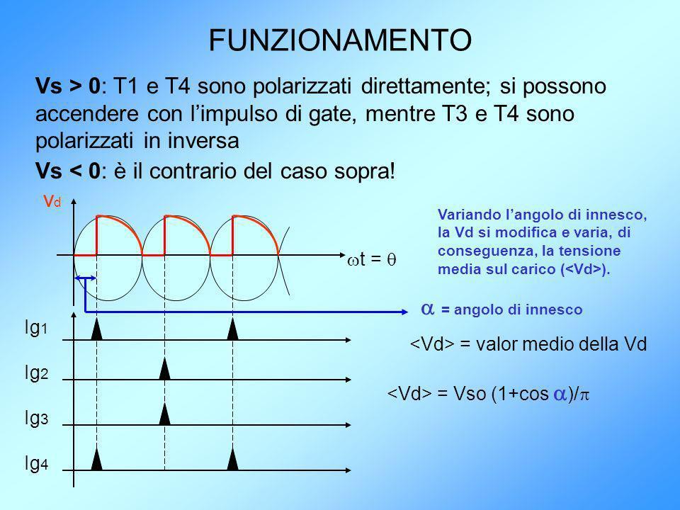 FUNZIONAMENTO Vs > 0: T1 e T4 sono polarizzati direttamente; si possono accendere con l'impulso di gate, mentre T3 e T4 sono polarizzati in inversa.