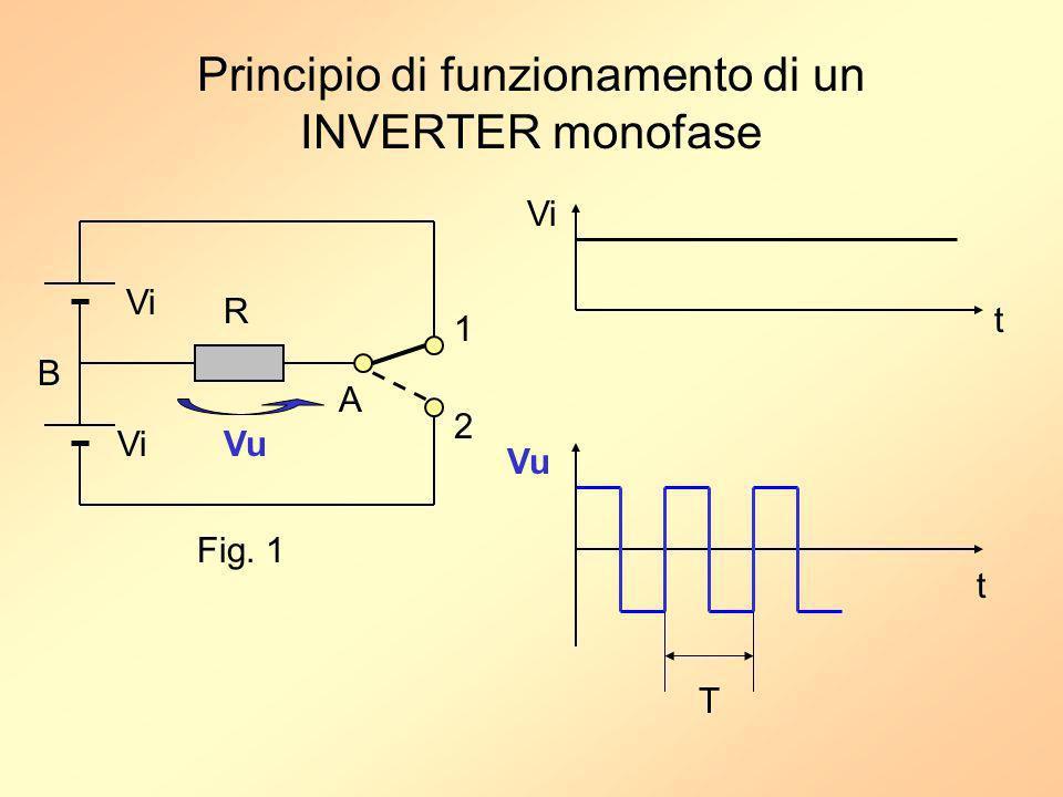 Principio di funzionamento di un INVERTER monofase