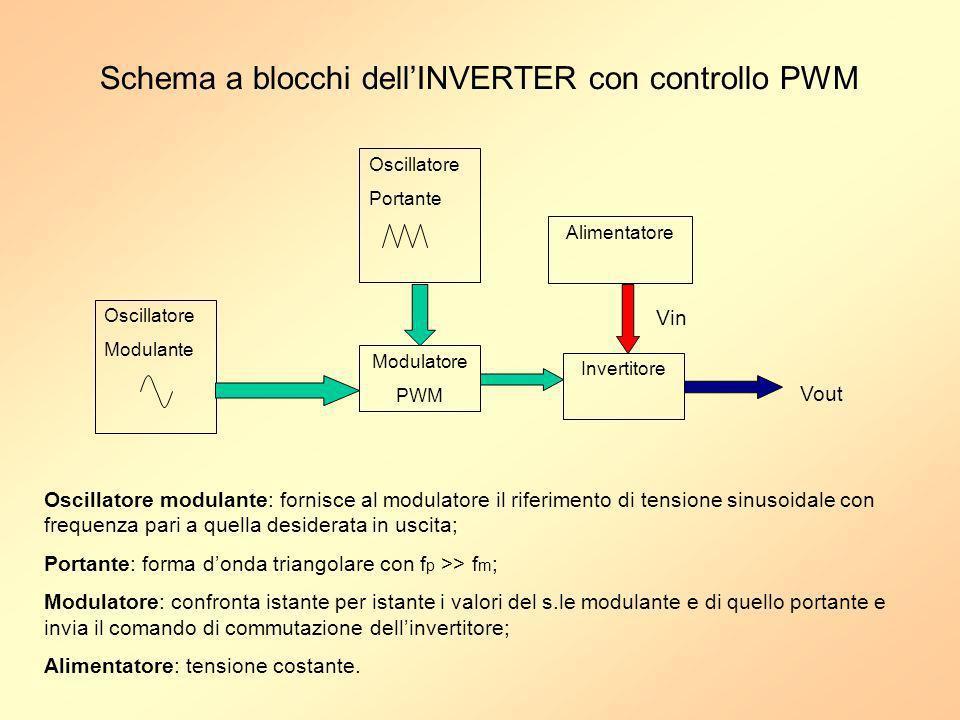 Schema a blocchi dell'INVERTER con controllo PWM