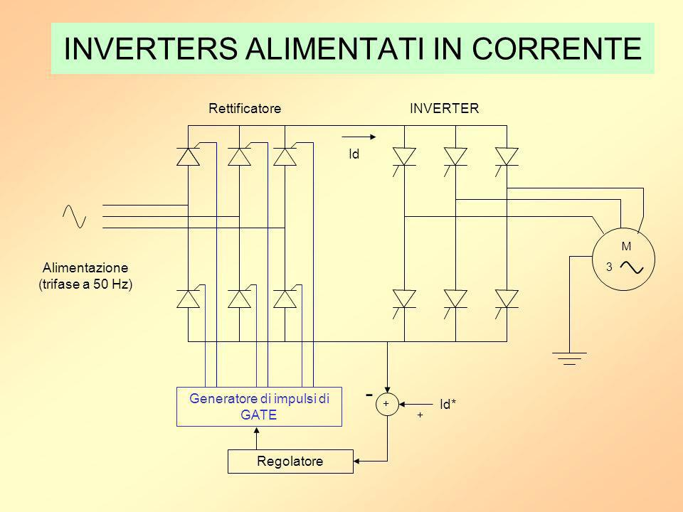 INVERTERS ALIMENTATI IN CORRENTE