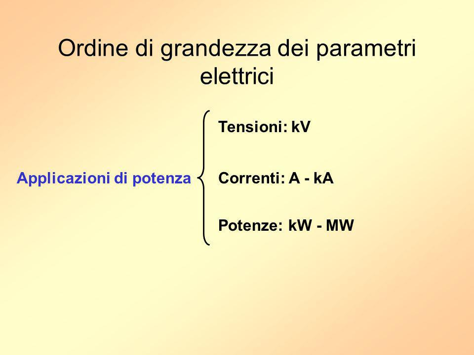 Ordine di grandezza dei parametri elettrici