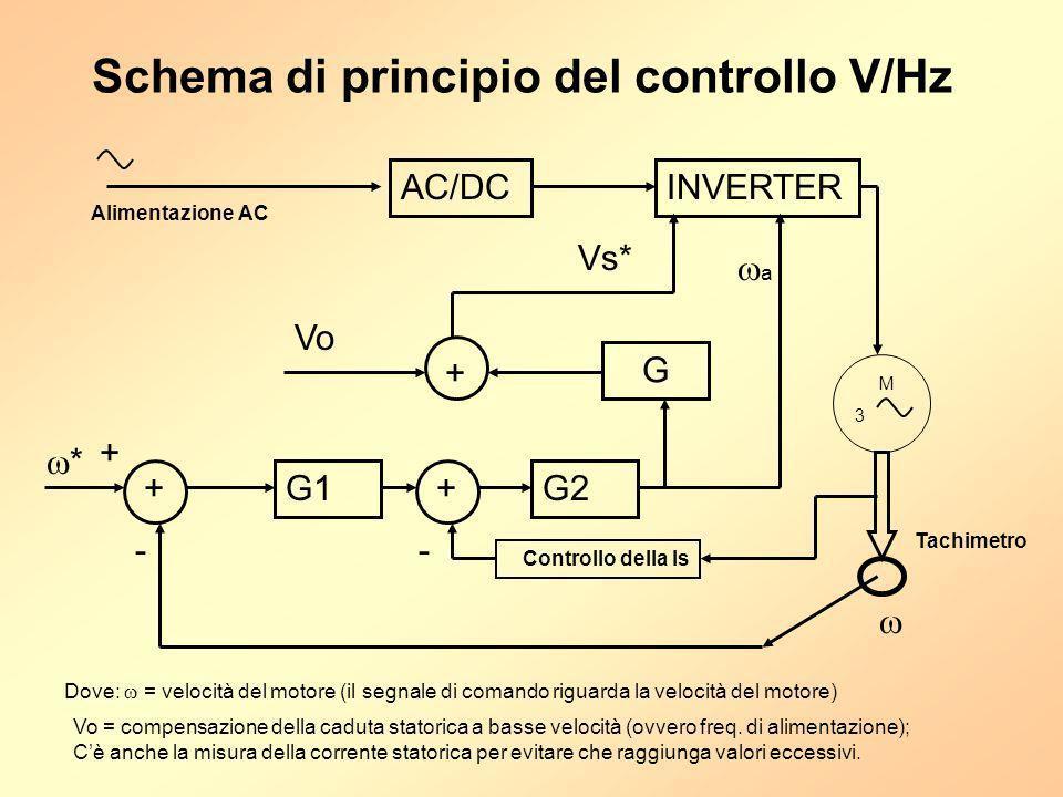 Schema di principio del controllo V/Hz