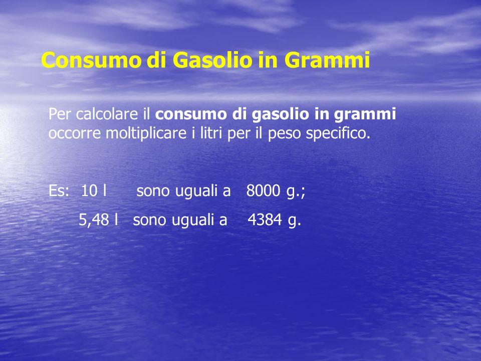 Consumo di Gasolio in Grammi