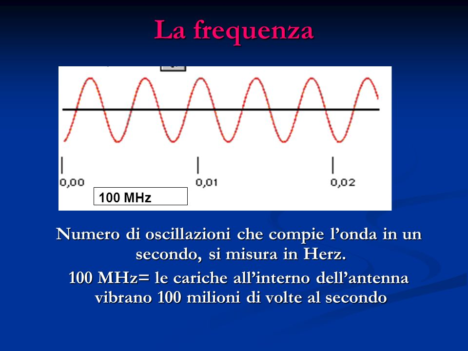 La frequenza 100 MHz. Numero di oscillazioni che compie l'onda in un secondo, si misura in Herz.