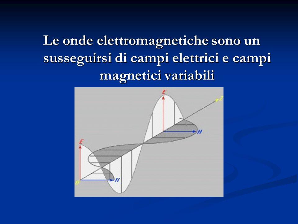 Le onde elettromagnetiche sono un susseguirsi di campi elettrici e campi magnetici variabili