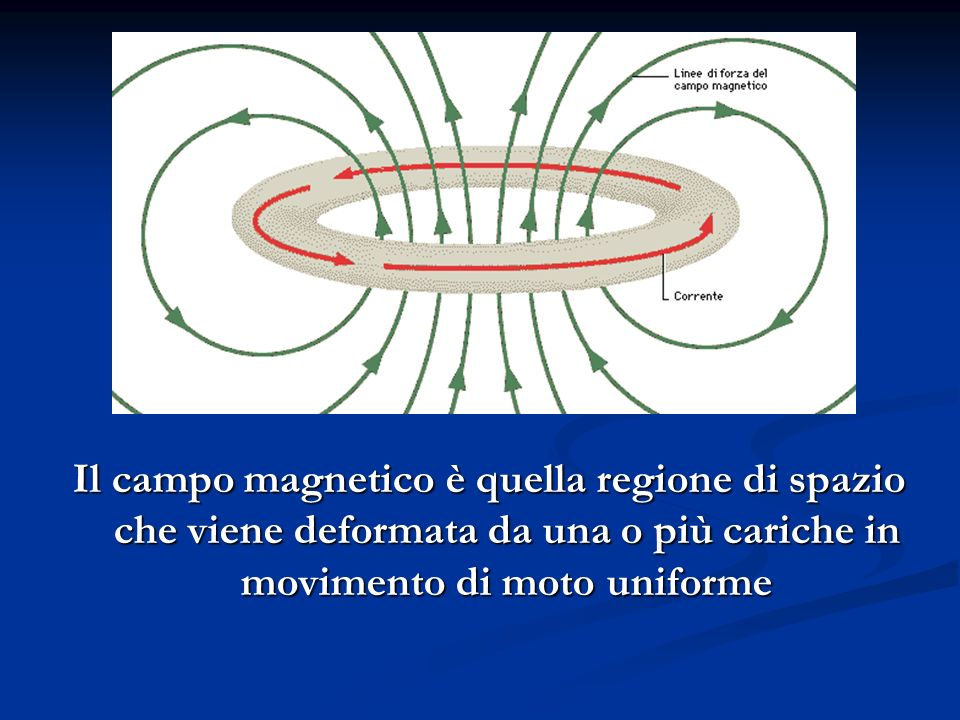 Il campo magnetico è quella regione di spazio che viene deformata da una o più cariche in movimento di moto uniforme