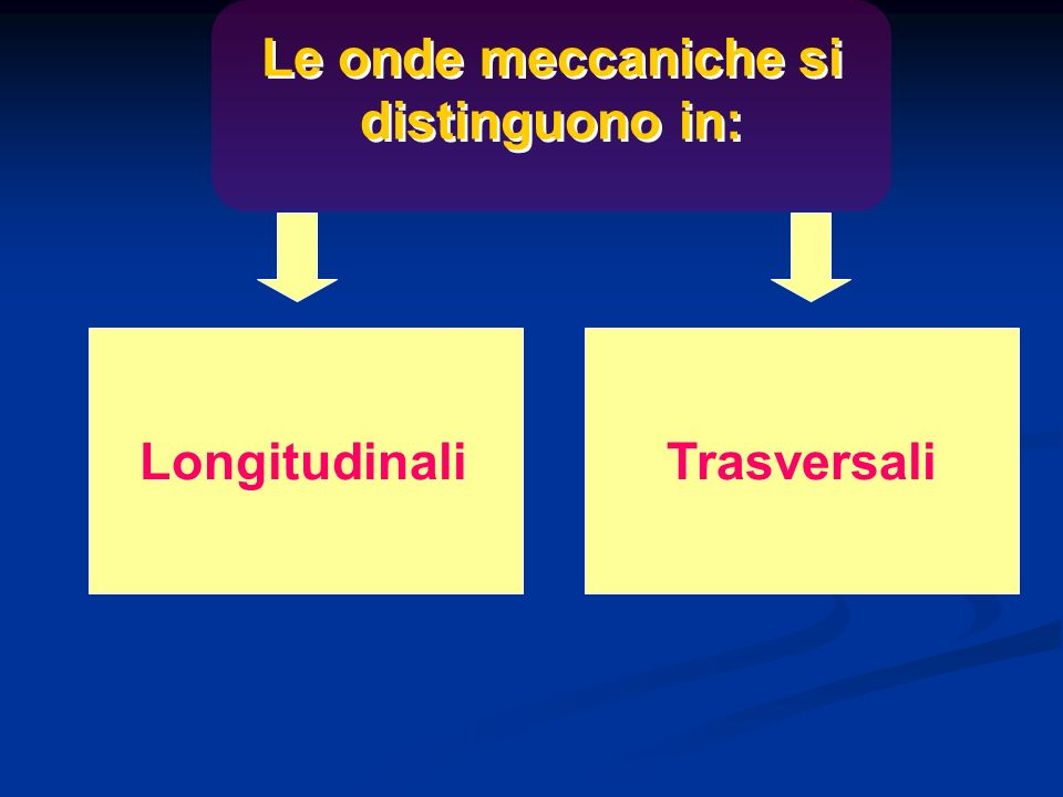 Le onde meccaniche si distinguono in: