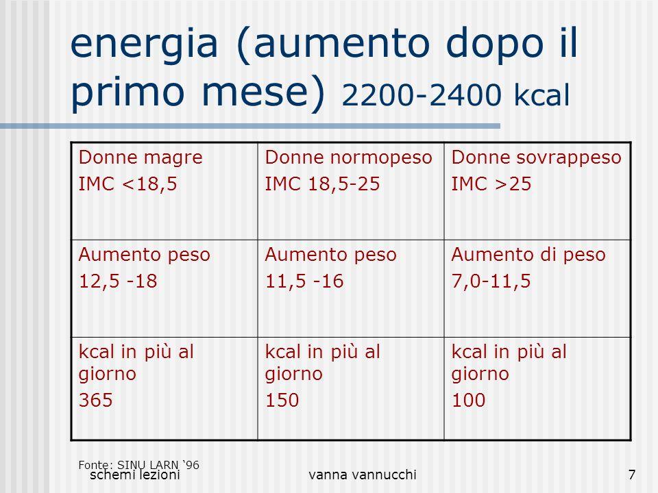 energia (aumento dopo il primo mese) 2200-2400 kcal