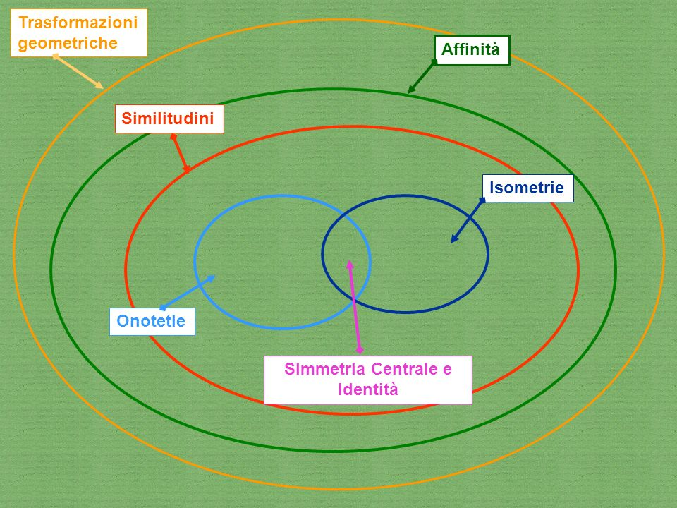 Simmetria Centrale e Identità