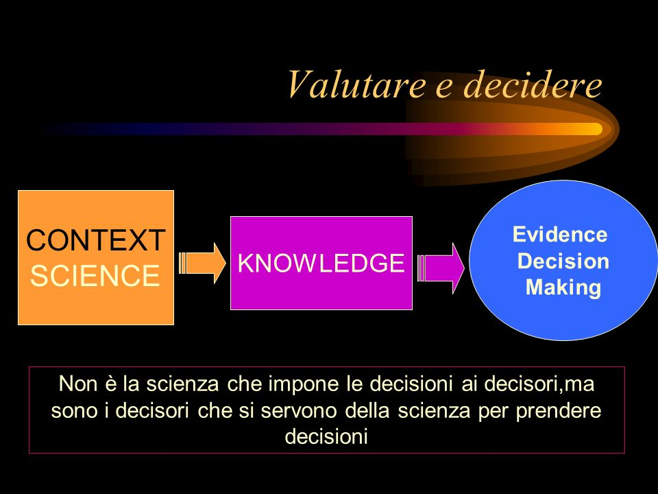 Valutare e decidere CONTEXT SCIENCE KNOWLEDGE Evidence Decision Making