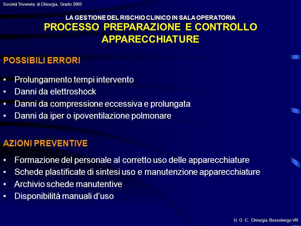 PROCESSO PREPARAZIONE E CONTROLLO APPARECCHIATURE