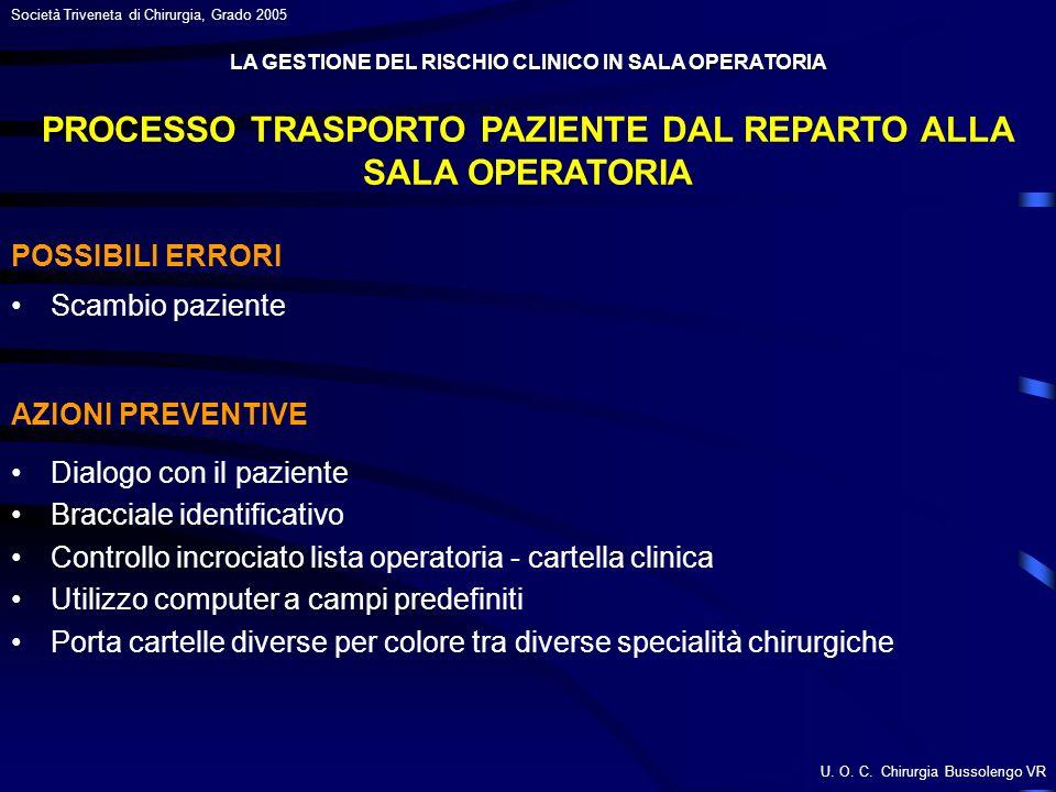 PROCESSO TRASPORTO PAZIENTE DAL REPARTO ALLA SALA OPERATORIA
